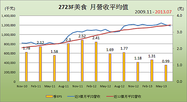 2723F美食平均月營收