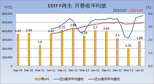 1337F再生平均月營收