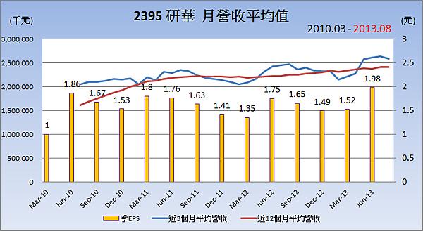2395研華平均月營收變化