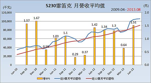 5230雷笛克_平均月營收變化