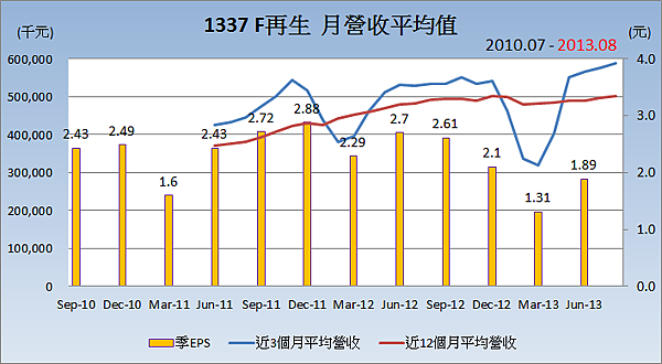 1337F再生_平均月營收變化