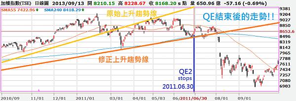 加權指數日線圖QE2結束