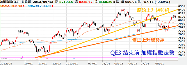 加權指數日線圖QE3結束前