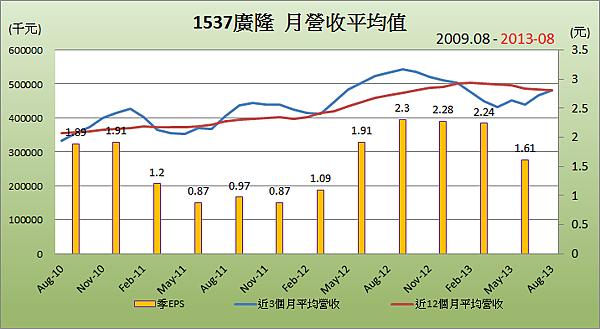 1537廣隆_平均月營收變化