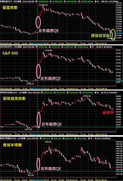 繼續QE的美股走勢