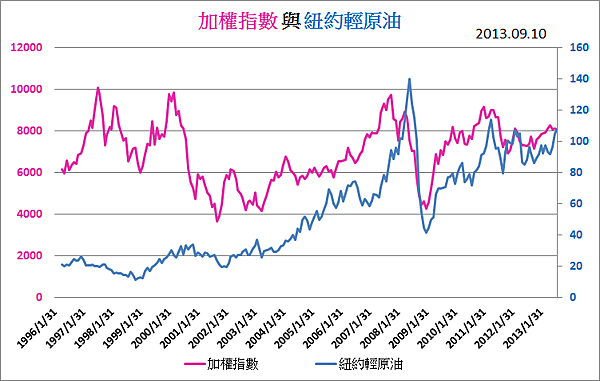 油價與指數