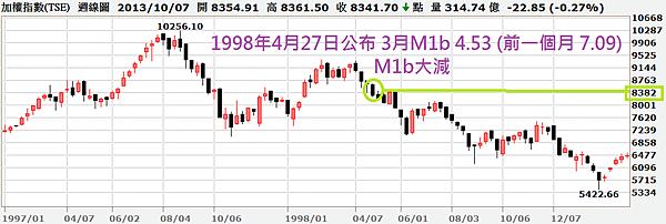 M1b大減的加權指數