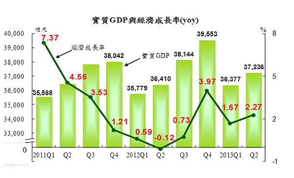 GDP與經濟成長率
