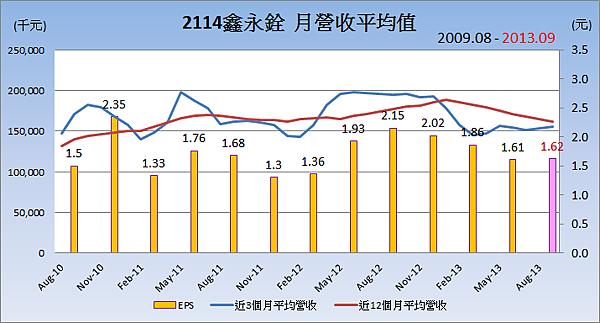 2114鑫永銓平均月營收變化