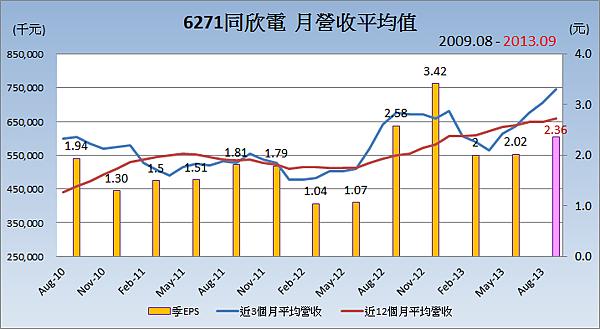 6271同欣電_平均月營收變化