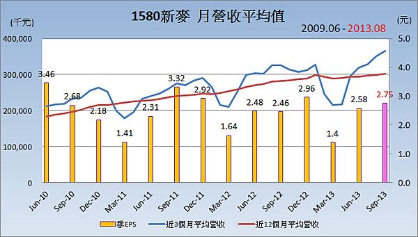 1580新麥_平均月營收變化