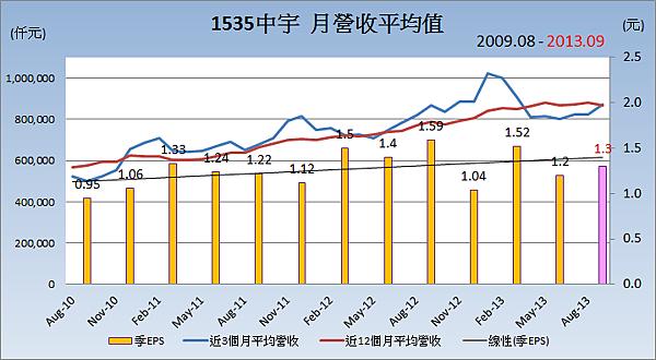 1535中宇_平均月營收變化