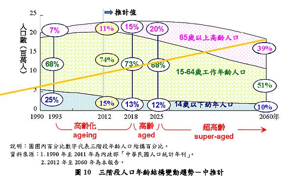 人口年齡結構變動趨勢