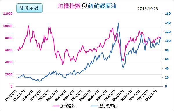紐約輕原油與加權指數_2013.10.23