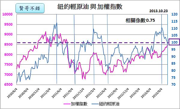紐約輕原油與加權指數(2011~2013)_2013.10.23