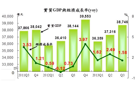 GDP與經濟成長率(2013.Q3)_2013.10.31