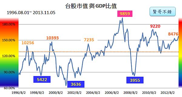 台股市值與GDP指標2013_11_06