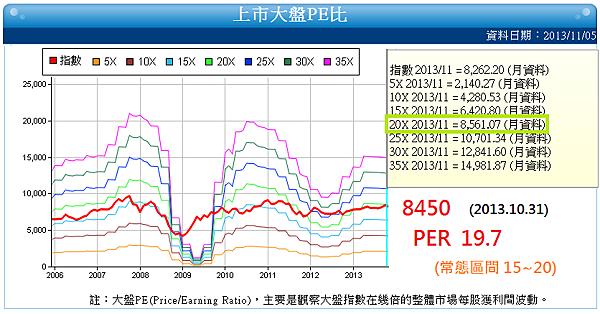 大盤PE_2013.11.06