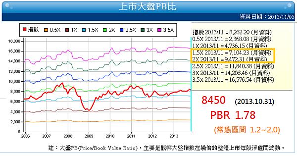 大盤PB_2013.11.06