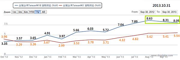 M1B與M2 (2012.10~2013.09)_2013.10.31