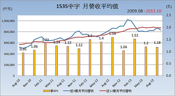 15355中宇_平均月營收變化