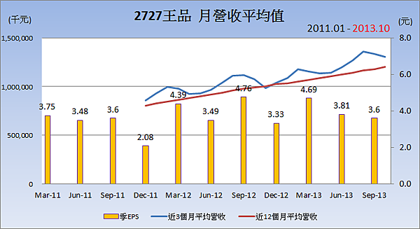 2727王品_平均月營收變化