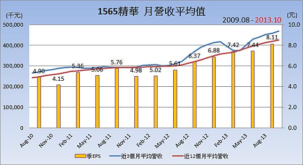 1565精華_平均月營收變化