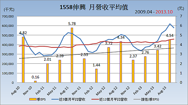1558伸興_平均月營收變化
