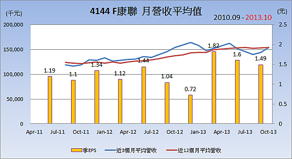 4144F康聯_平均月營收變化