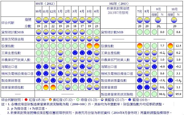 景氣對策訊號(經建會)_2013.11.27