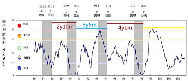 歷年景氣對策信號走勢圖_2013.11.27