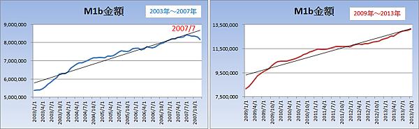 M1B金額的趨勢