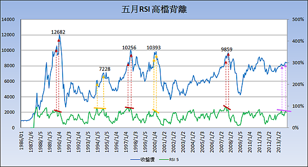 五月RSI 高檔背離_2013.12.16
