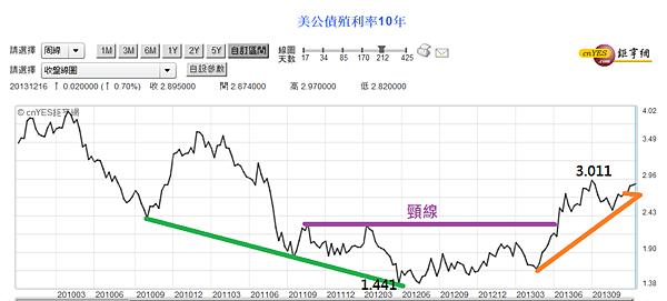 美國10年齊國債利率周線圖(2010~2013)_2013.12.24