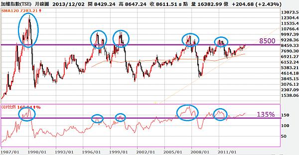 台股市值與GDP指標(富邦)_2013.12.31