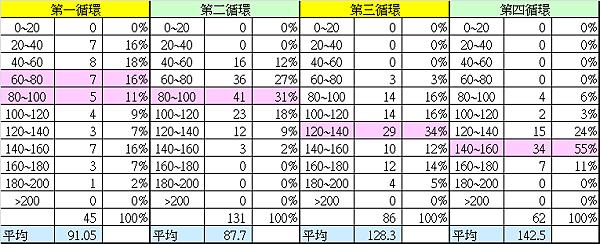 台股市值與GDP比值的統計分布_2013.12.31