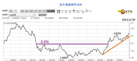 美國10年齊國債利率周線圖(2010~2013)_2013.12.30
