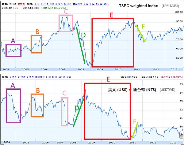 TSEC VS USDTWD(2004~2014)_2014.01.08