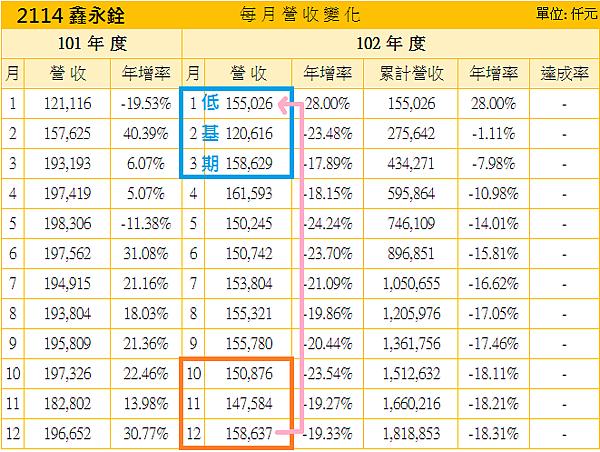 2114鑫永銓_營收基期2014.01.10
