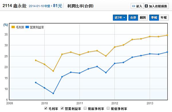 2114鑫永銓_毛利率及營益率2014.01.10