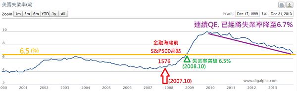 美國失業率與QE_2014.01.12