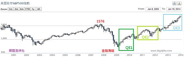 美國S&P500與QE_2014.01.12