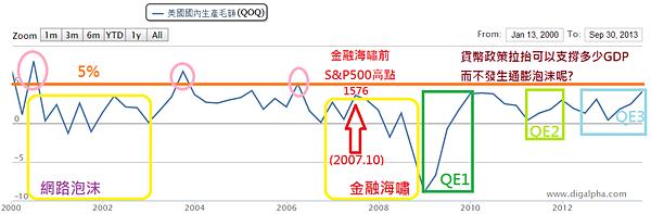 美國GDP與QE_2014.01.12