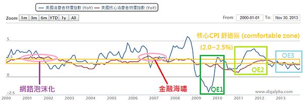 美國CPI與QE_2014.01.12