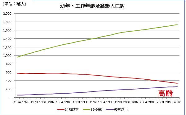 人口高齡化_2014.01.22