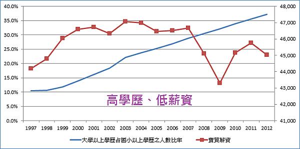 高學歷、低薪資_2014.01.01