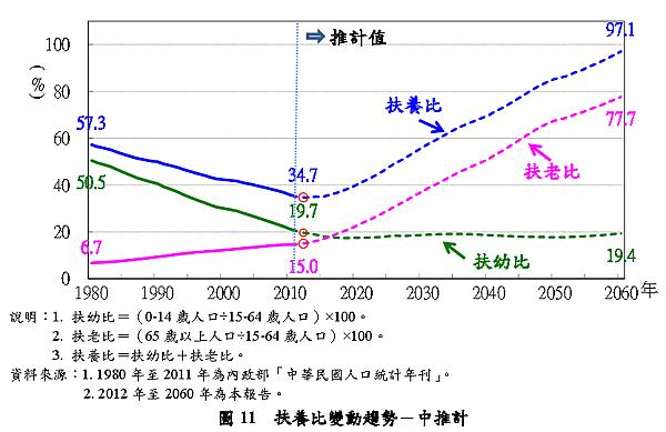扶養比變動趨勢_2014.01.23