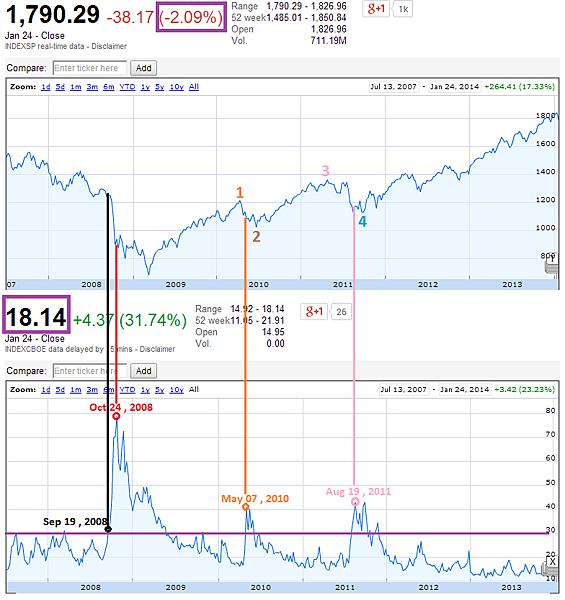 VIX與S&P 500