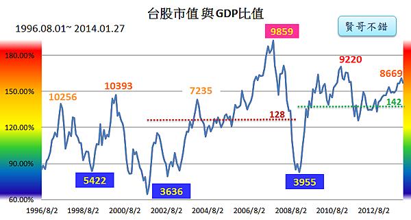 台股市值與GDP指標2014_01_27