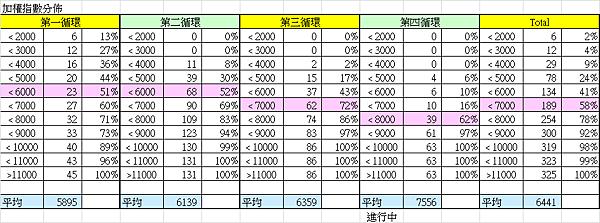 加權指數的統計分布_2014.01.27